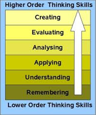 Bloom's Taxonomy Revised in 2001