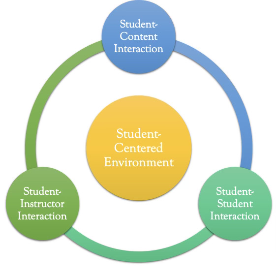 Visual of the three components of a learner-centered environment: student-content, student-student, and student-instructor interaction.
