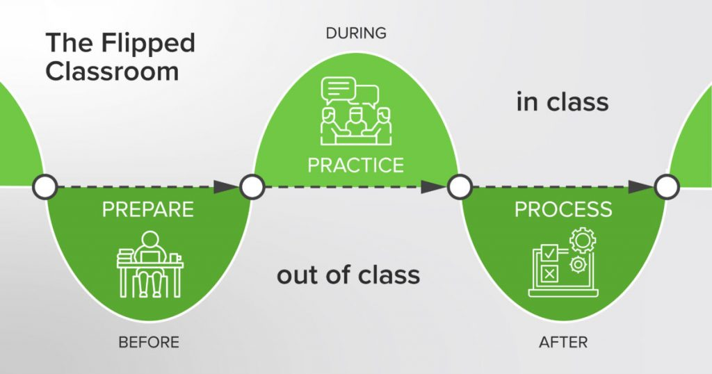 Before, During, and After Class Flow for the Flipped Classroom