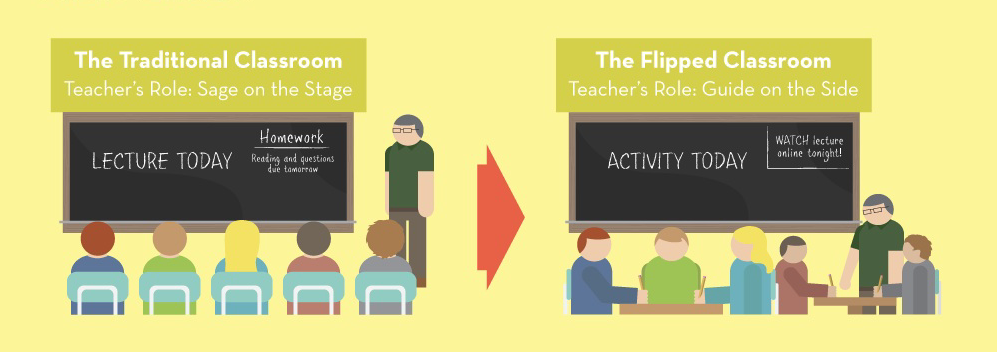 Traditional vs flipped classrooms